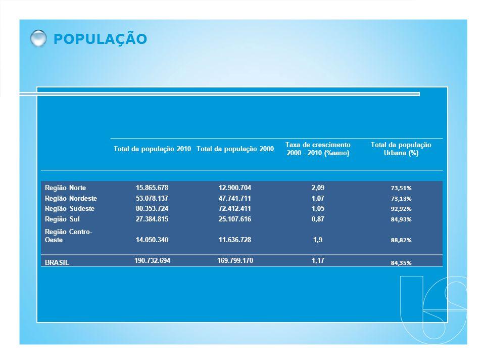 Total da população 2010Total da população 2000 Taxa de crescimento 2000 - 2010 (%aano) Total da população Urbana (%) Região Norte15.865.67812.900.7042