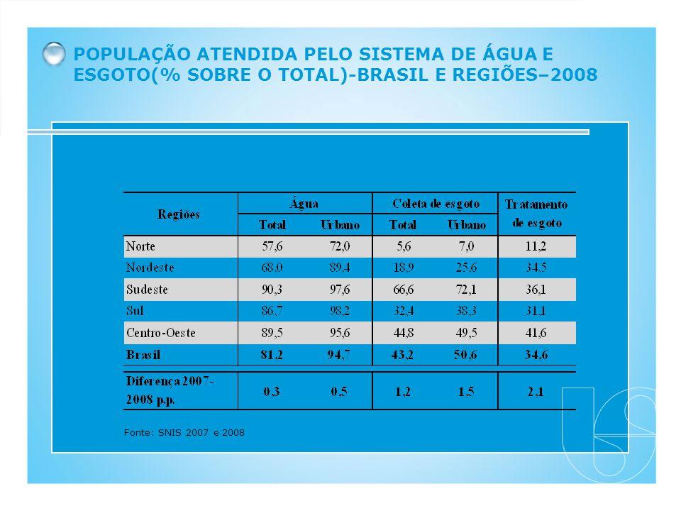 POPULAÇÃO ATENDIDA PELO SISTEMA DE ÁGUA E ESGOTO(% SOBRE O TOTAL)-BRASIL E REGIÕES–2008 Fonte: SNIS 2007 e 2008