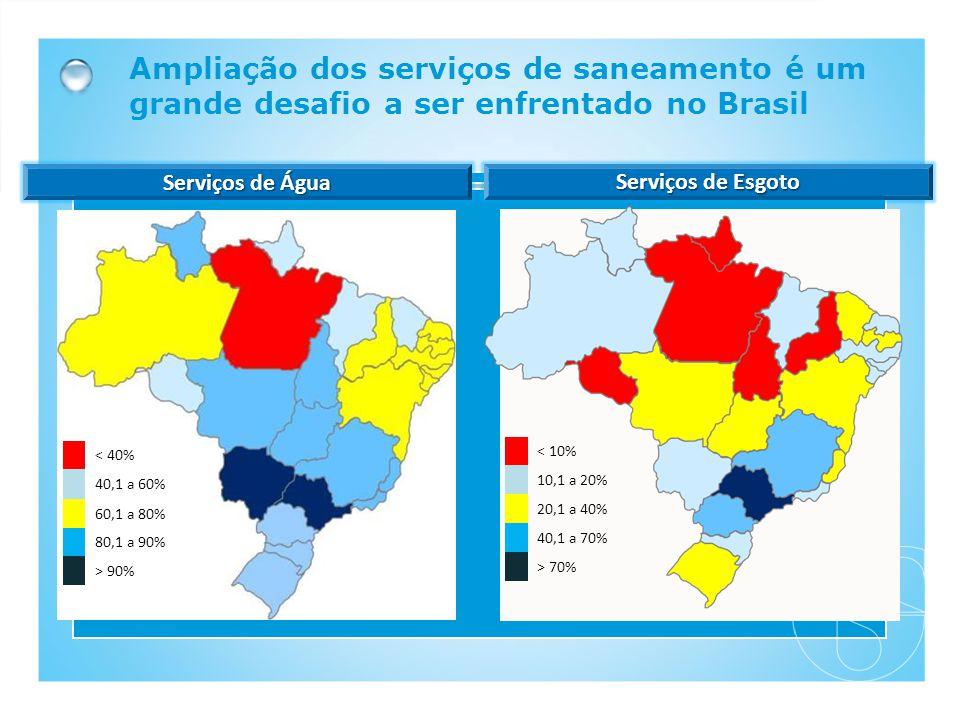 Ampliação dos serviços de saneamento é um grande desafio a ser enfrentado no Brasil < 40% 40,1 a 60% 60,1 a 80% 80,1 a 90% > 90% < 10% 10,1 a 20% 20,1