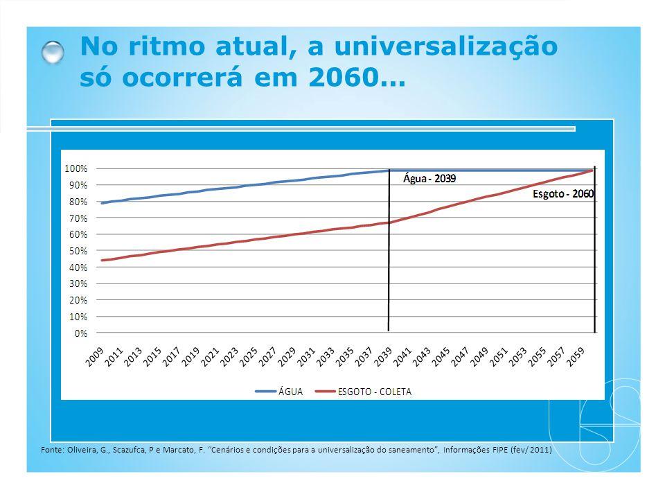 No ritmo atual, a universalização só ocorrerá em 2060... Fonte: Oliveira, G., Scazufca, P e Marcato, F. Cenários e condições para a universalização do