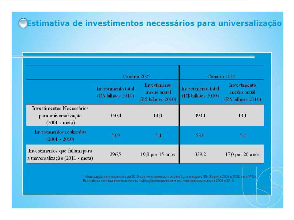 Estimativa de investimentos necessários para universalização [1] [1] Atualização para dezembro de 2010 dos investimentos totais em água e esgoto (SNIS