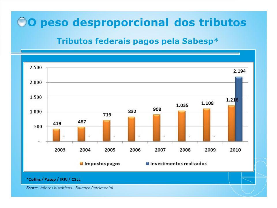 O peso desproporcional dos tributos Tributos federais pagos pela Sabesp* *Cofins / Pasep / IRPJ / CSLL Fonte: Valores históricos - Balanço Patrimonial