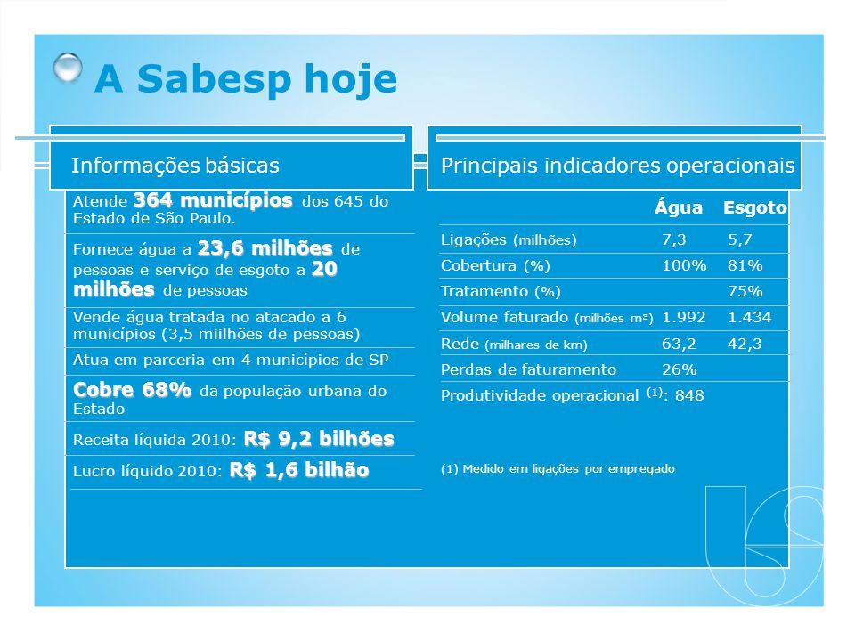 A Sabesp hoje Ligações (milhões) Cobertura (%) Tratamento (%) Volume faturado (milhões m³) Rede (milhares de km) Perdas de faturamento Produtividade o