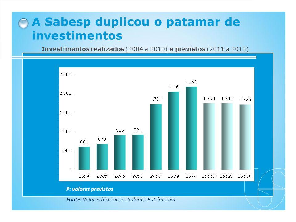 A Sabesp duplicou o patamar de investimentos P: valores previstos Fonte: Valores históricos - Balanço Patrimonial Investimentos realizados (2004 a 201