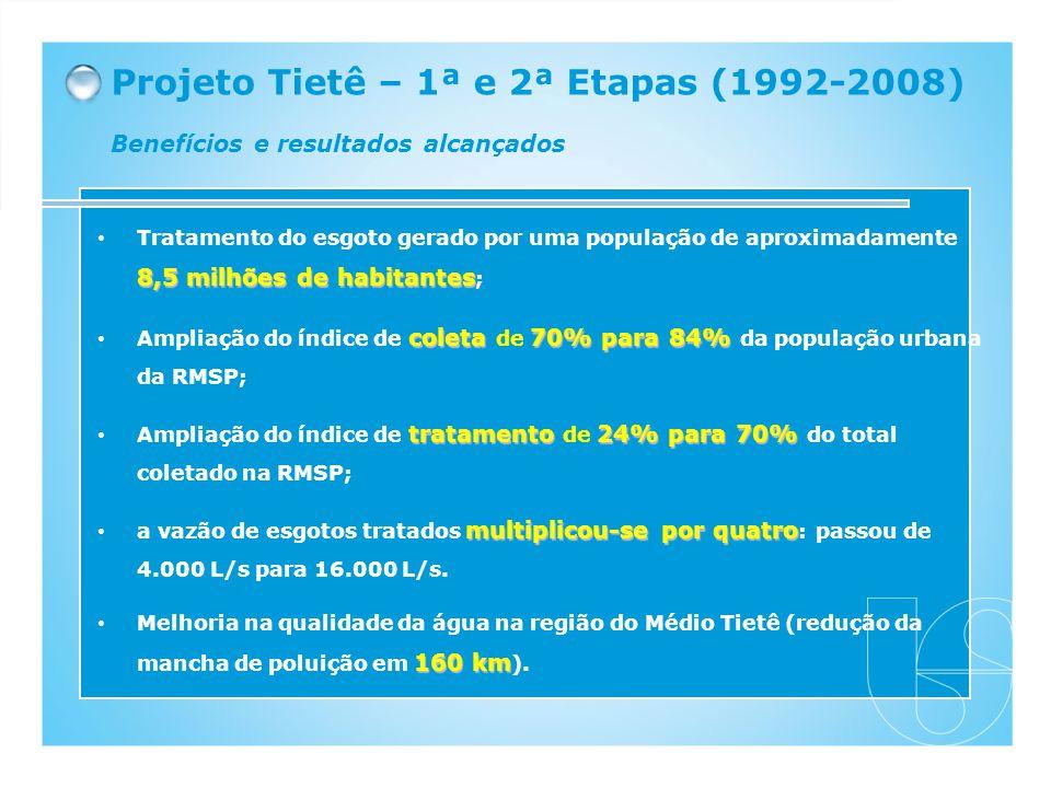 Projeto Tietê – 1ª e 2ª Etapas (1992-2008) Benefícios e resultados alcançados 8,5 milhões de habitantes Tratamento do esgoto gerado por uma população