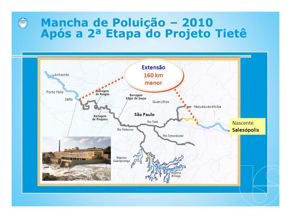 Mancha de Poluição – 2010 Após a 2ª Etapa do Projeto Tietê SP - Capital Guarulhos Itaquaquecetuba São Paulo Extensão 160 km menor Extensão 160 km meno