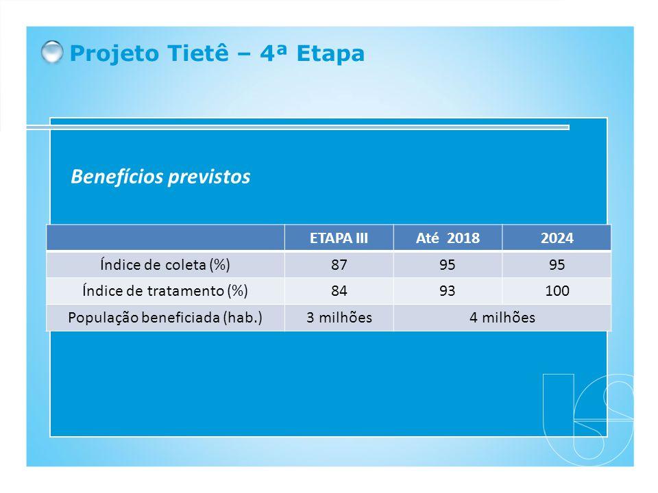 Projeto Tietê – 4ª Etapa Benefícios previstos ETAPA IIIAté 20182024 Índice de coleta (%)8795 Índice de tratamento (%)8493100 População beneficiada (ha