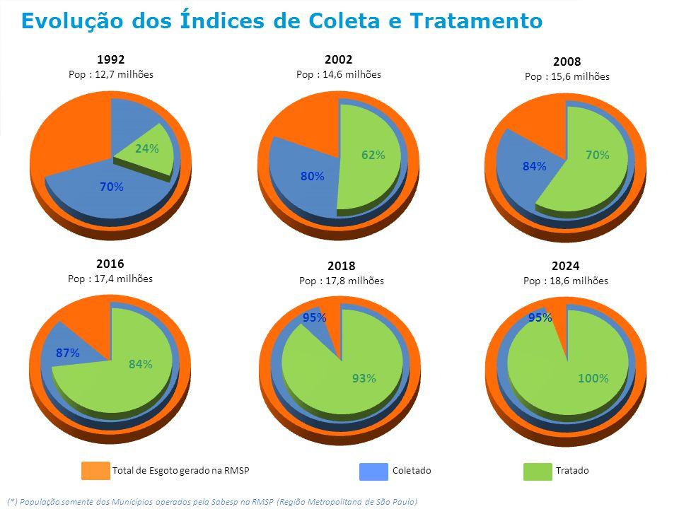 Total de Esgoto gerado na RMSP ColetadoTratado 2008 Pop : 15,6 milhões 2002 Pop : 14,6 milhões 2016 Pop : 17,4 milhões 80% 62% 84% 70% 87% 84% Evoluçã
