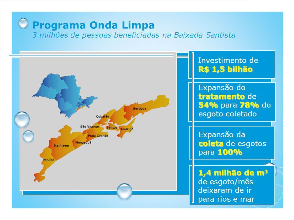 Programa Onda Limpa 3 milhões de pessoas beneficiadas na Baixada Santista R$ 1,5 bilhão Investimento de R$ 1,5 bilhão tratamento 54% 78% Expansão do t