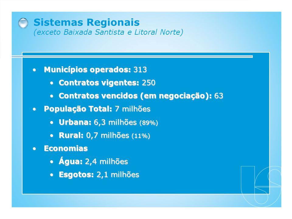 Sistemas Regionais (exceto Baixada Santista e Litoral Norte) Municípios operados: 313Municípios operados: 313 Contratos vigentes: 250Contratos vigente