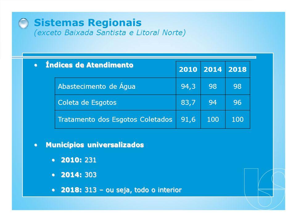 Sistemas Regionais (exceto Baixada Santista e Litoral Norte) Índices de AtendimentoÍndices de Atendimento 201020142018 Abastecimento de Água94,398 Col