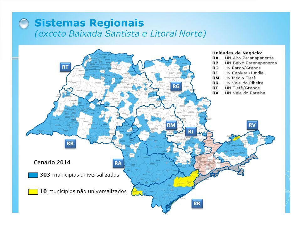 Sistemas Regionais (exceto Baixada Santista e Litoral Norte) Cenário 2014 303 municípios universalizados 10 municípios não universalizados Unidades de