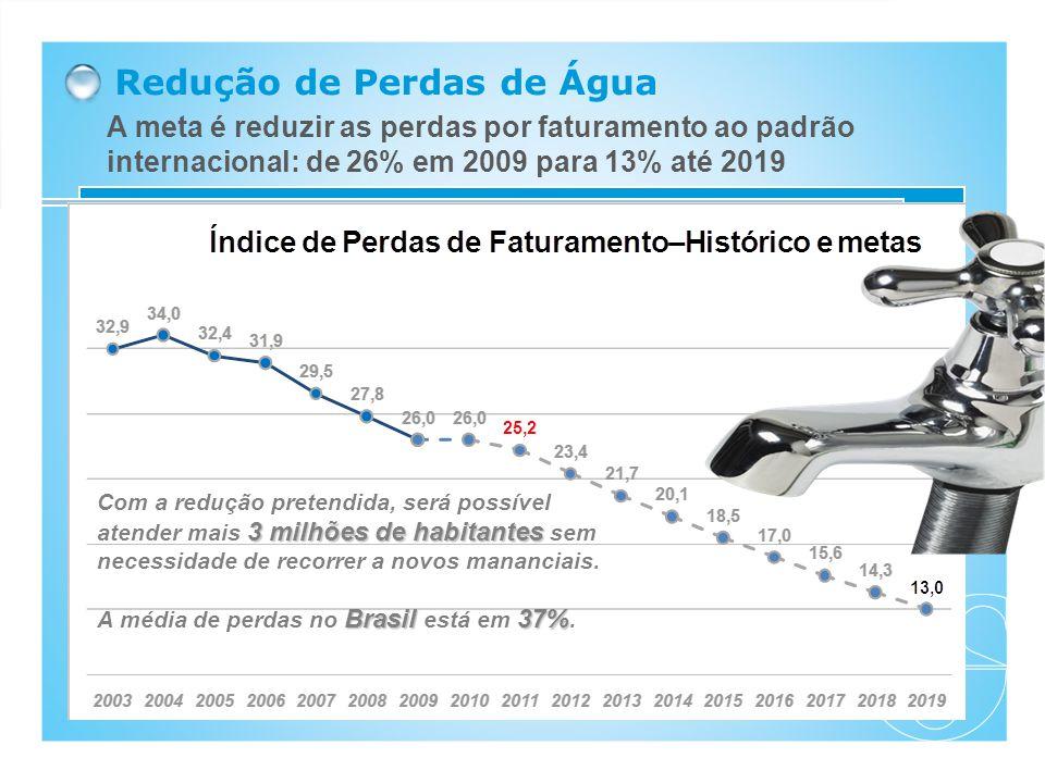 Redução de Perdas de Água A meta é reduzir as perdas por faturamento ao padrão internacional: de 26% em 2009 para 13% até 2019 Índice de Perdas Sabesp