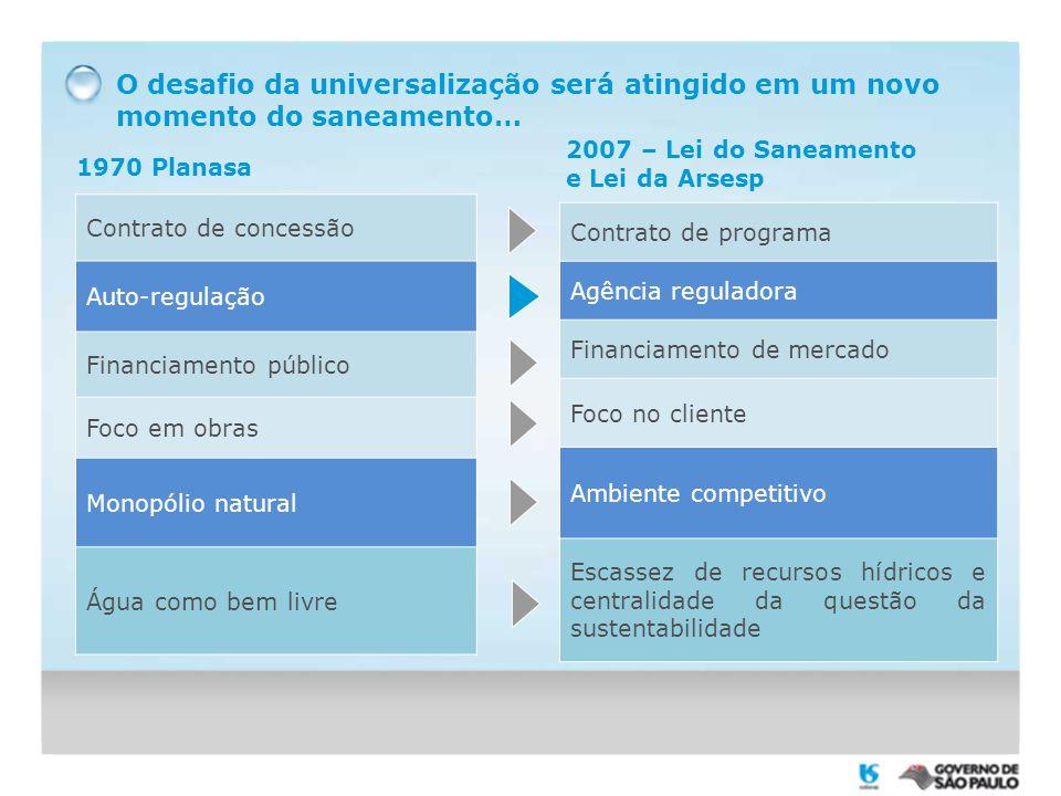 O desafio da universalização será atingido em um novo momento do saneamento… Contrato de concessão Auto-regulação Financiamento público Foco em obras