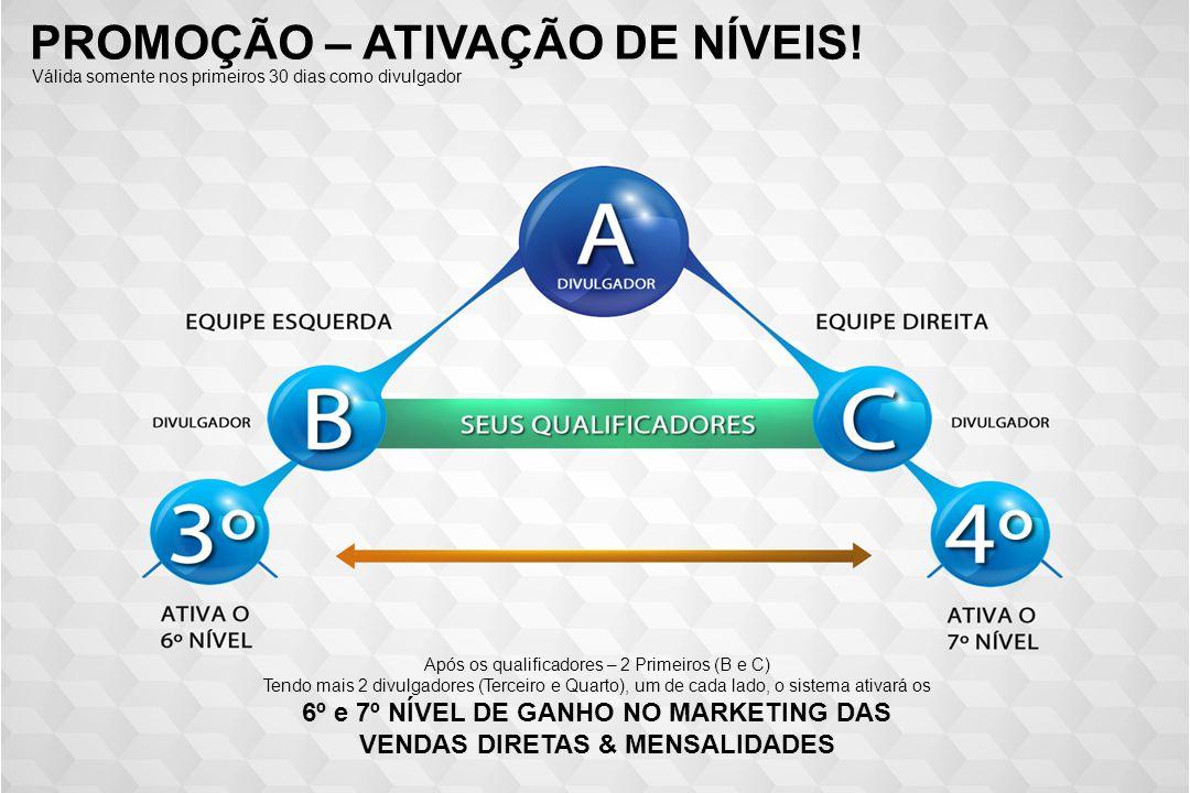 PROMOÇÃO – ATIVAÇÃO DE NÍVEIS! Após os qualificadores – 2 Primeiros (B e C) Tendo mais 2 divulgadores (Terceiro e Quarto), um de cada lado, o sistema