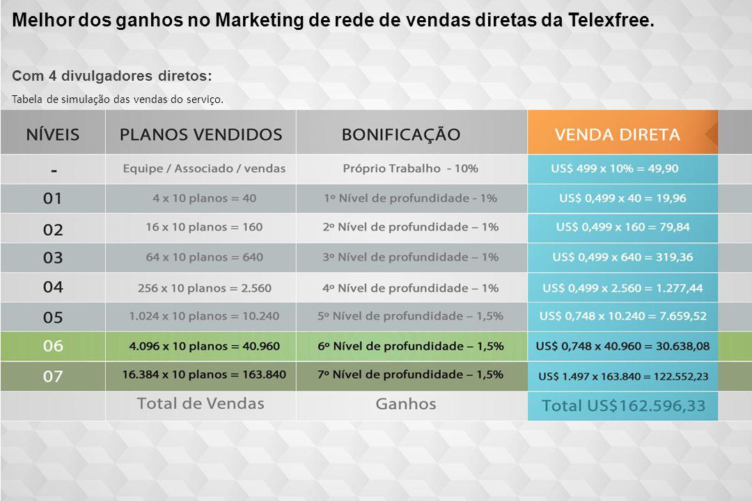 Melhor dos ganhos no Marketing de rede de vendas diretas da Telexfree. Com 4 divulgadores diretos: Tabela de simulação das vendas do serviço.