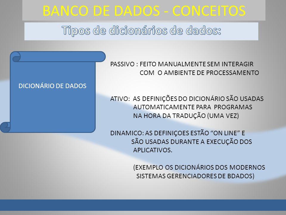 BANCO DE DADOS - CONCEITOS DICIONÁRIO DE DADOS PASSIVO : FEITO MANUALMENTE SEM INTERAGIR COM O AMBIENTE DE PROCESSAMENTO ATIVO: AS DEFINIÇÕES DO DICIO