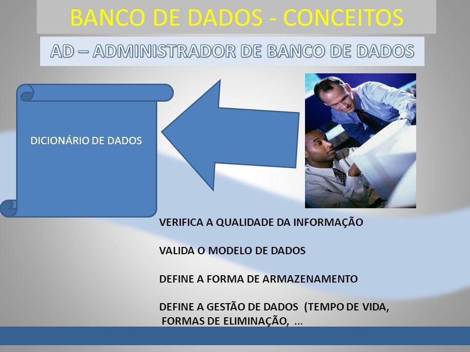 BANCO DE DADOS - CONCEITOS DICIONÁRIO DE DADOS VERIFICA A QUALIDADE DA INFORMAÇÃO VALIDA O MODELO DE DADOS DEFINE A FORMA DE ARMAZENAMENTO DEFINE A GE