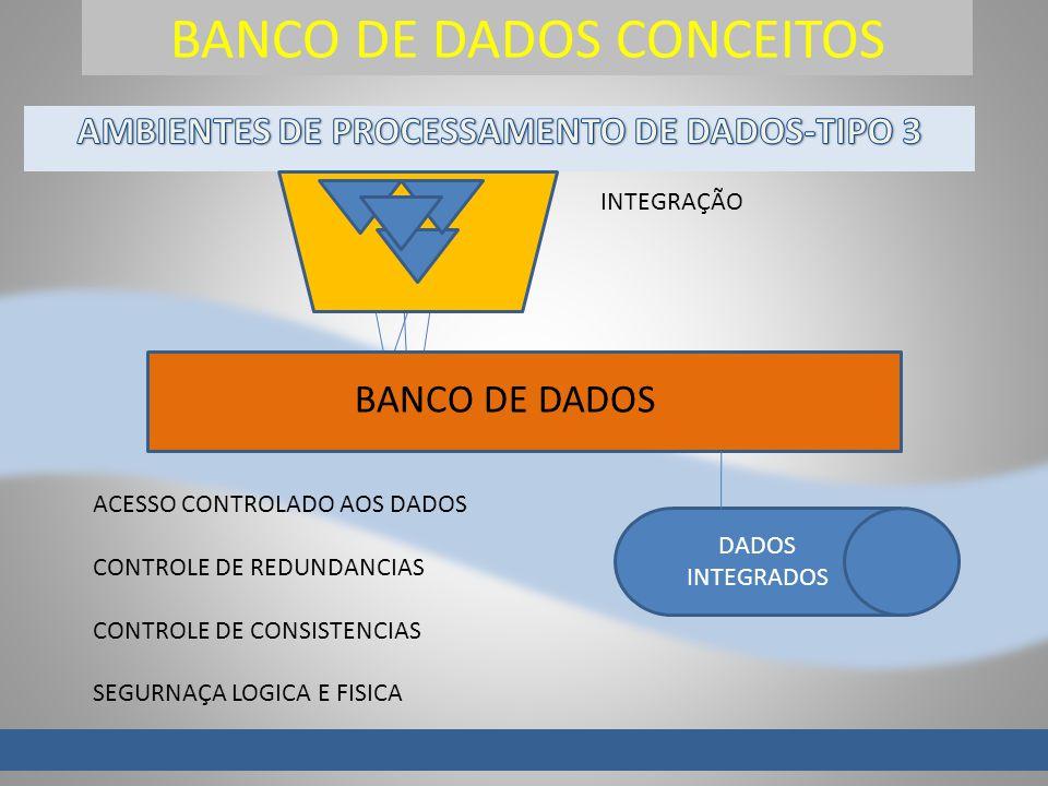 BANCO DE DADOS CONCEITOS S BANCO DE DADOS DADOS INTEGRADOS INTEGRAÇÃO ACESSO CONTROLADO AOS DADOS CONTROLE DE REDUNDANCIAS CONTROLE DE CONSISTENCIAS S