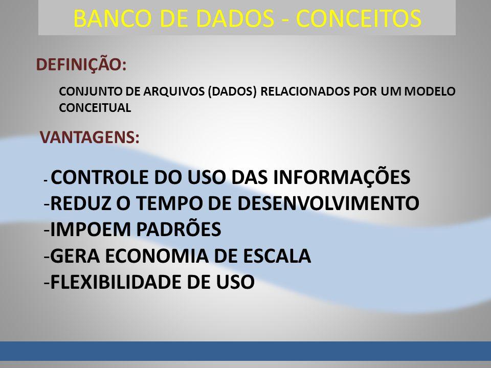 BANCO DE DADOS - CONCEITOS DEFINIÇÃO: CONJUNTO DE ARQUIVOS (DADOS) RELACIONADOS POR UM MODELO CONCEITUAL VANTAGENS: - CONTROLE DO USO DAS INFORMAÇÕES