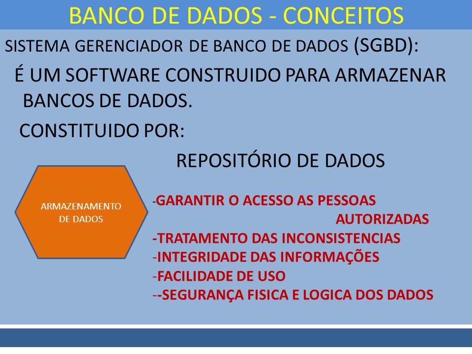 SISTEMA GERENCIADOR DE BANCO DE DADOS (SGBD): É UM SOFTWARE CONSTRUIDO PARA ARMAZENAR BANCOS DE DADOS. CONSTITUIDO POR: REPOSITÓRIO DE DADOS BANCO DE