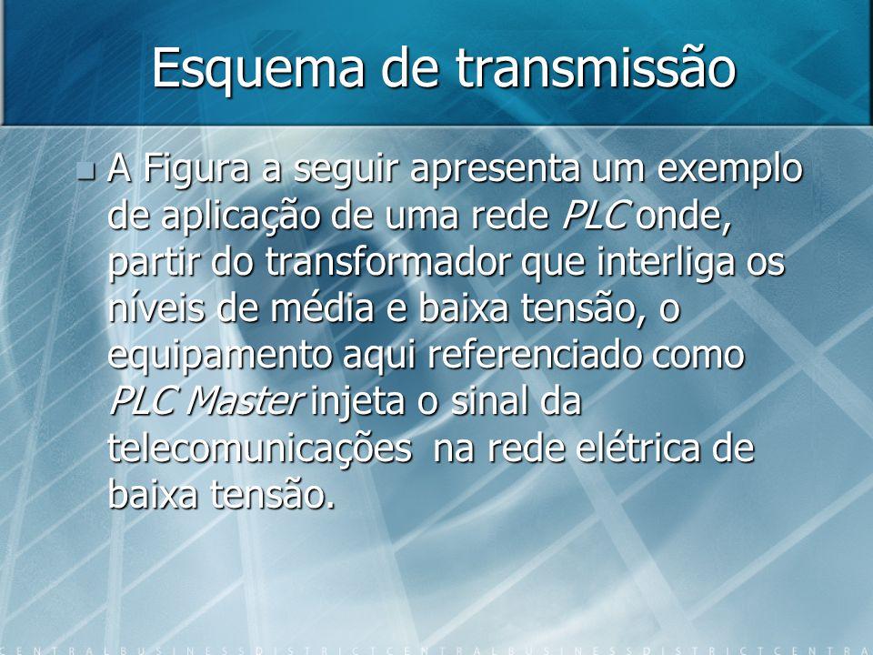 Esquema de transmissão A Figura a seguir apresenta um exemplo de aplicação de uma rede PLC onde, partir do transformador que interliga os níveis de mé