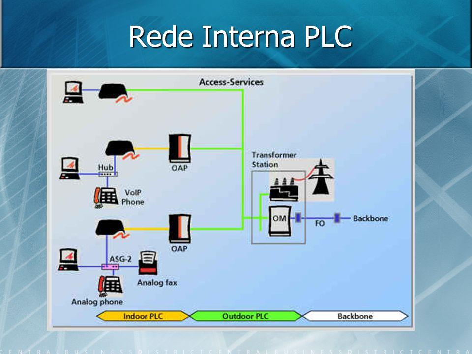 Rede Interna PLC