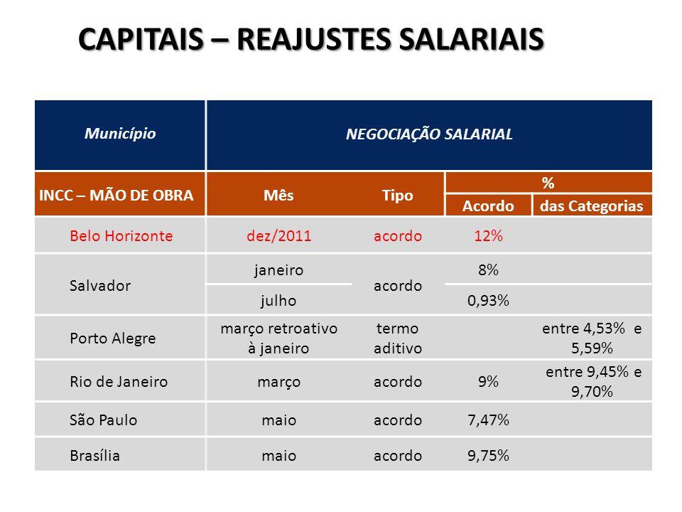 Município NEGOCIAÇÃO SALARIAL INCC – MÃO DE OBRAMêsTipo % Acordodas Categorias Belo Horizontedez/2011acordo12% Salvador janeiro acordo 8% julho0,93% Porto Alegre março retroativo à janeiro termo aditivo entre 4,53% e 5,59% Rio de Janeiromarçoacordo9% entre 9,45% e 9,70% São Paulomaioacordo7,47% Brasíliamaioacordo9,75% CAPITAIS – REAJUSTES SALARIAIS