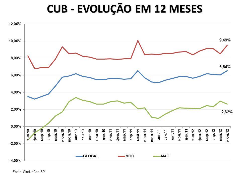CUB - EVOLUÇÃO EM 12 MESES Fonte: SindusCon-SP