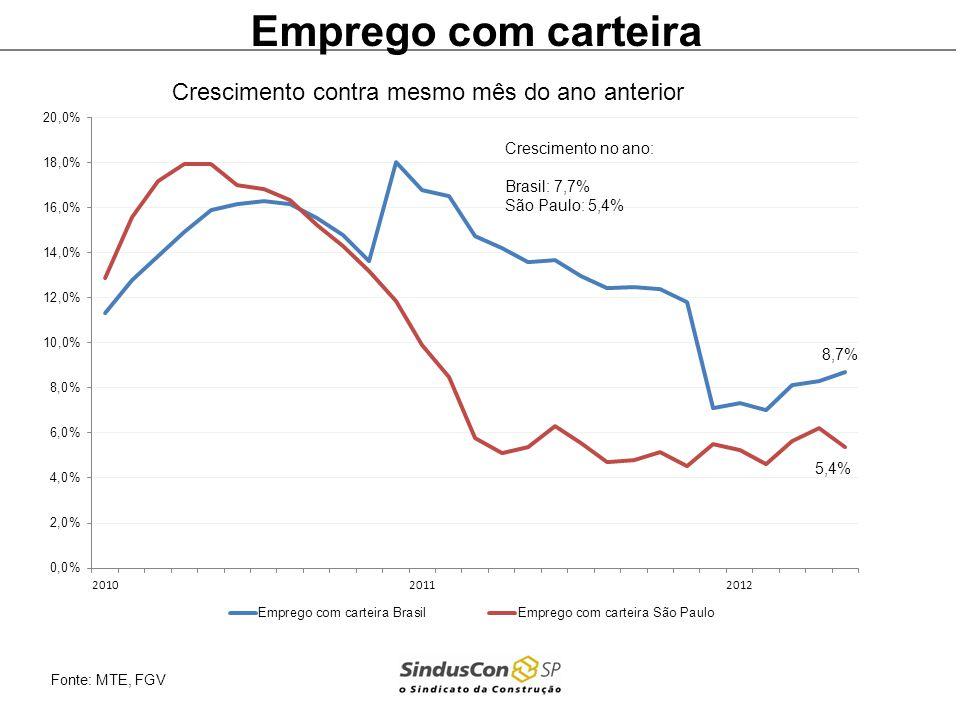 Emprego Brasil Fonte MTE Crescimento contra mesmo mês do ano anterior