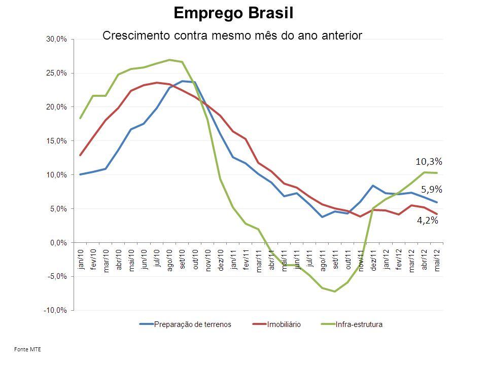 Emprego São Paulo Fonte MTE Crescimento contra mesmo mês do ano anterior