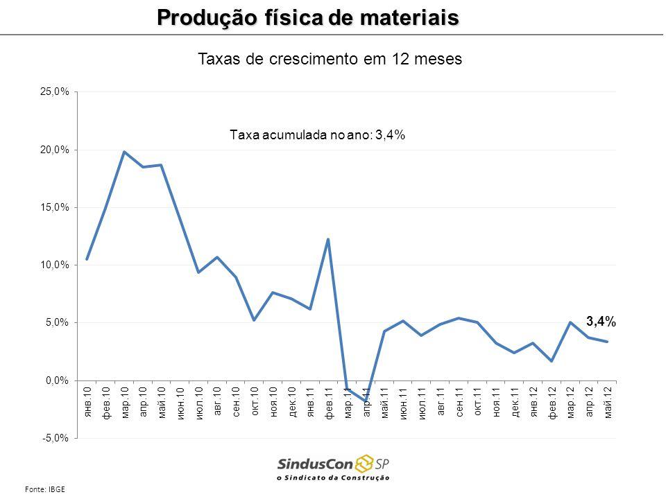 Produção física de materiais Fonte: IBGE Taxas de crescimento em 12 meses