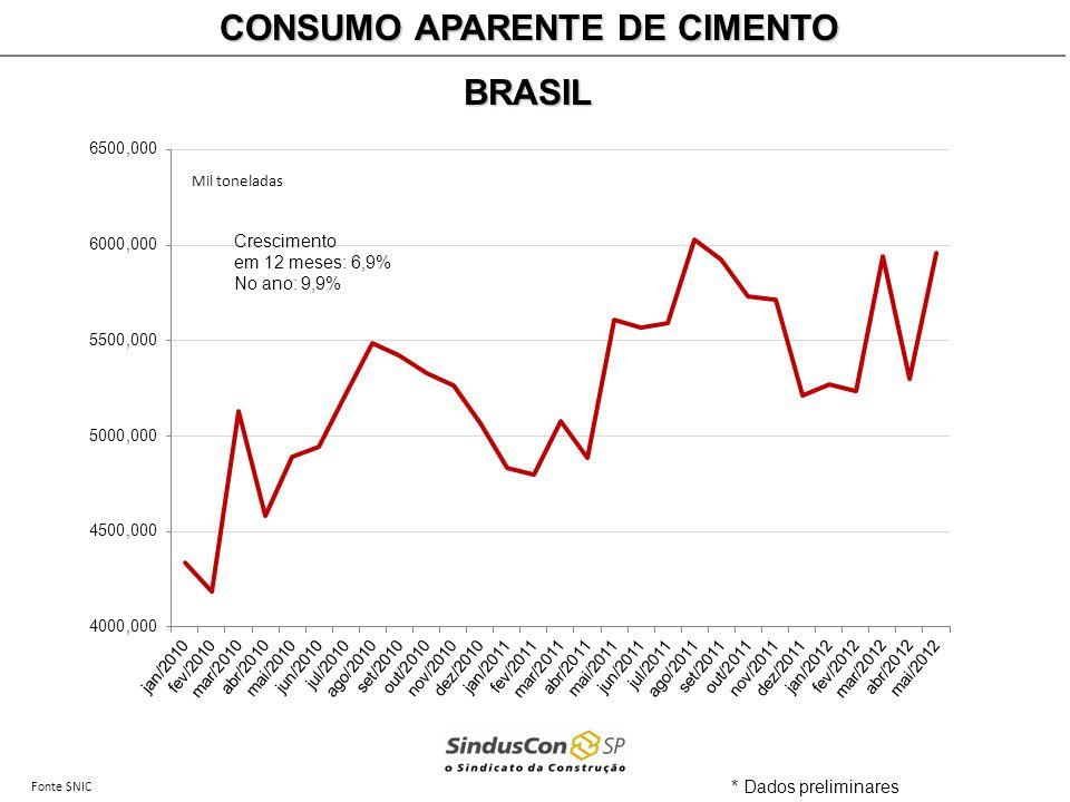 Fonte SNIC CONSUMO APARENTE DE CIMENTO BRASIL * Dados preliminares