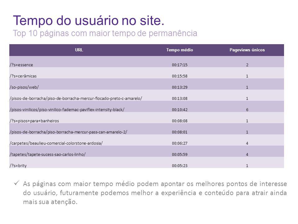 Tempo do usuário no site. Top 10 páginas com maior tempo de permanência URLTempo médioPageviews únicos /?s=essence00:17:152 /?s=cerâmicas00:15:581 /so