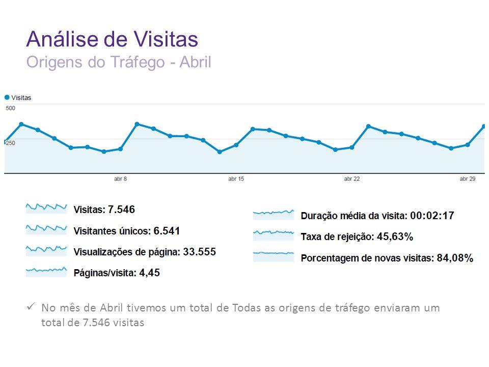 Análise de Visitas Origens do Tráfego - Abril No mês de Abril tivemos um total de Todas as origens de tráfego enviaram um total de 7.546 visitas