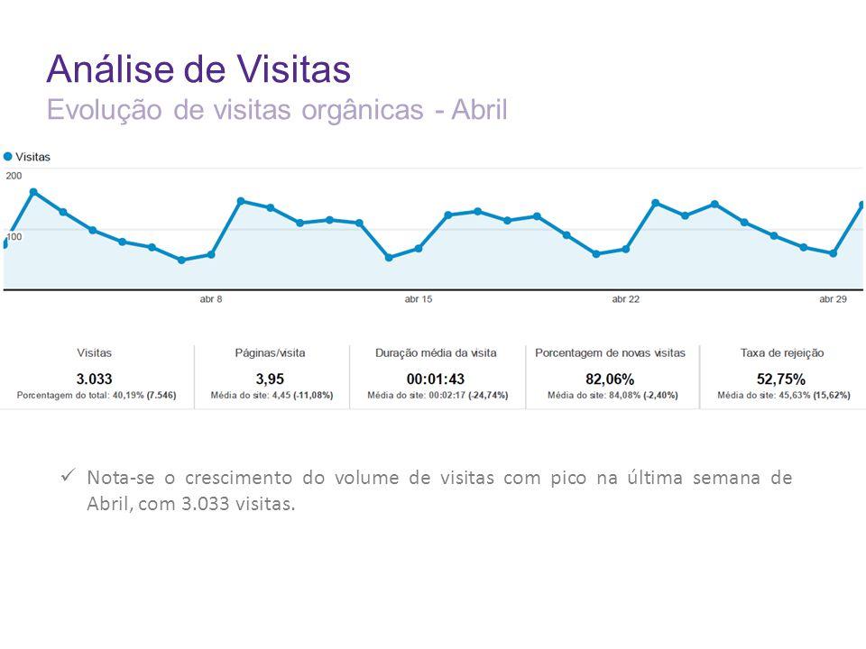 Análise de Visitas Evolução de visitas orgânicas - Abril Nota-se o crescimento do volume de visitas com pico na última semana de Abril, com 3.033 visitas.