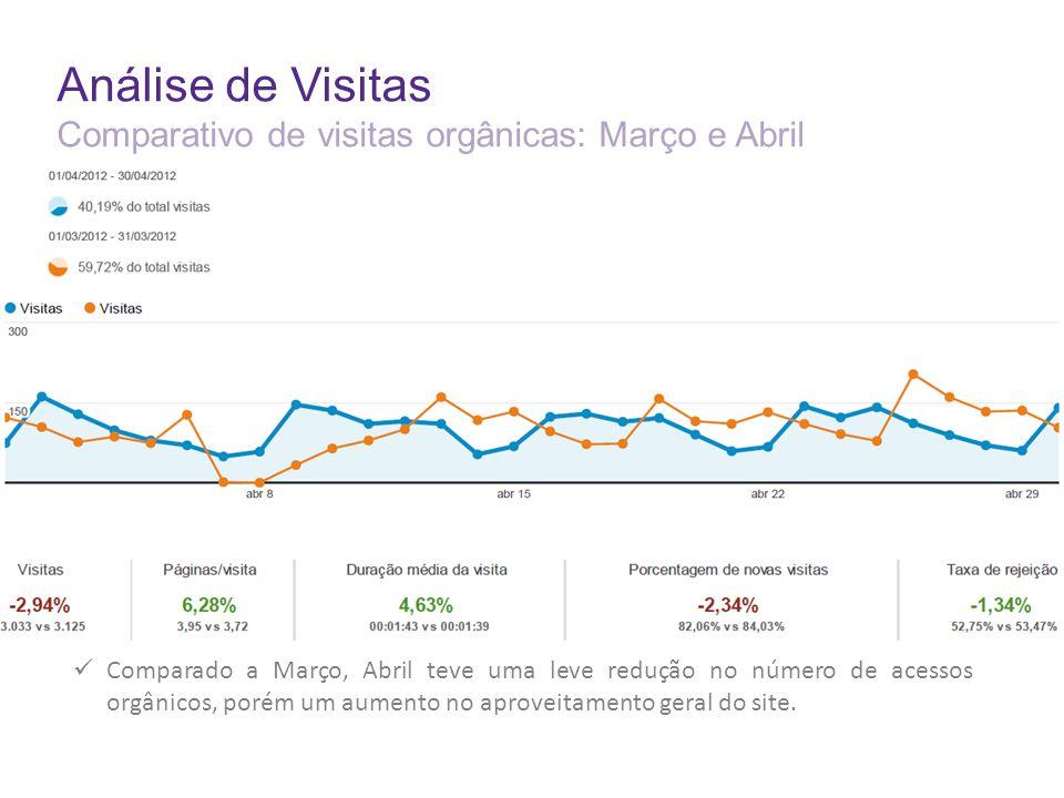 Análise de Visitas Comparativo de visitas orgânicas: Março e Abril Comparado a Março, Abril teve uma leve redução no número de acessos orgânicos, porém um aumento no aproveitamento geral do site.