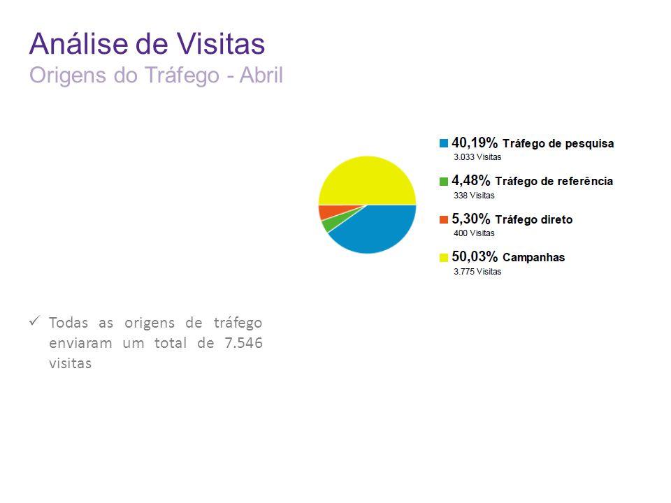 Análise de Visitas Origens do Tráfego - Abril Todas as origens de tráfego enviaram um total de 7.546 visitas