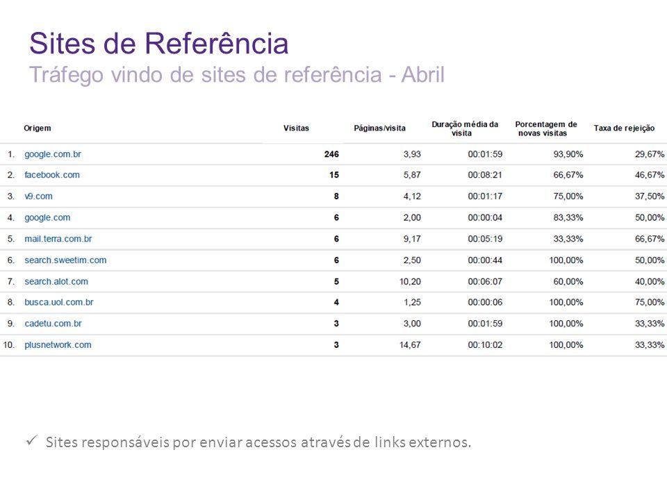 Sites de Referência Tráfego vindo de sites de referência - Abril Sites responsáveis por enviar acessos através de links externos.