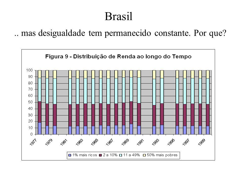 Brasil.. mas desigualdade tem permanecido constante. Por que?