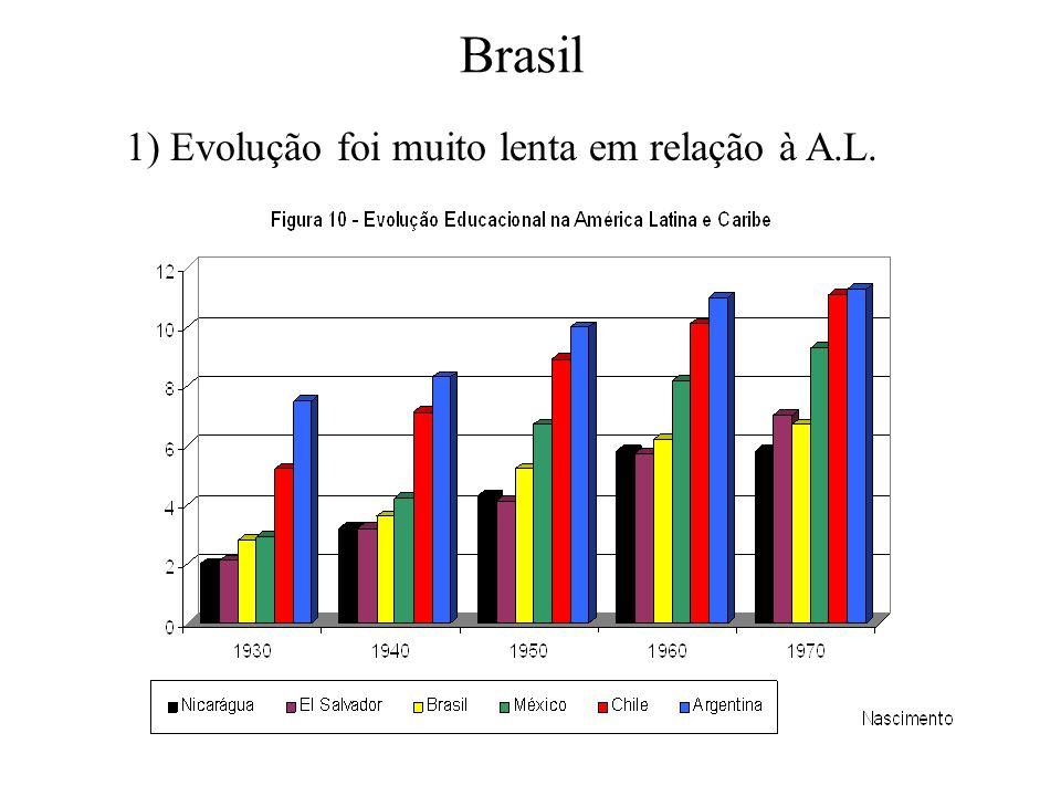 Brasil 1) Evolução foi muito lenta em relação à A.L.