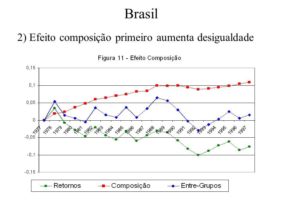 Brasil 2) Efeito composição primeiro aumenta desigualdade