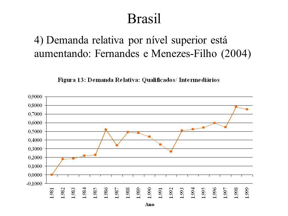 4) Demanda relativa por nível superior está aumentando: Fernandes e Menezes-Filho (2004)