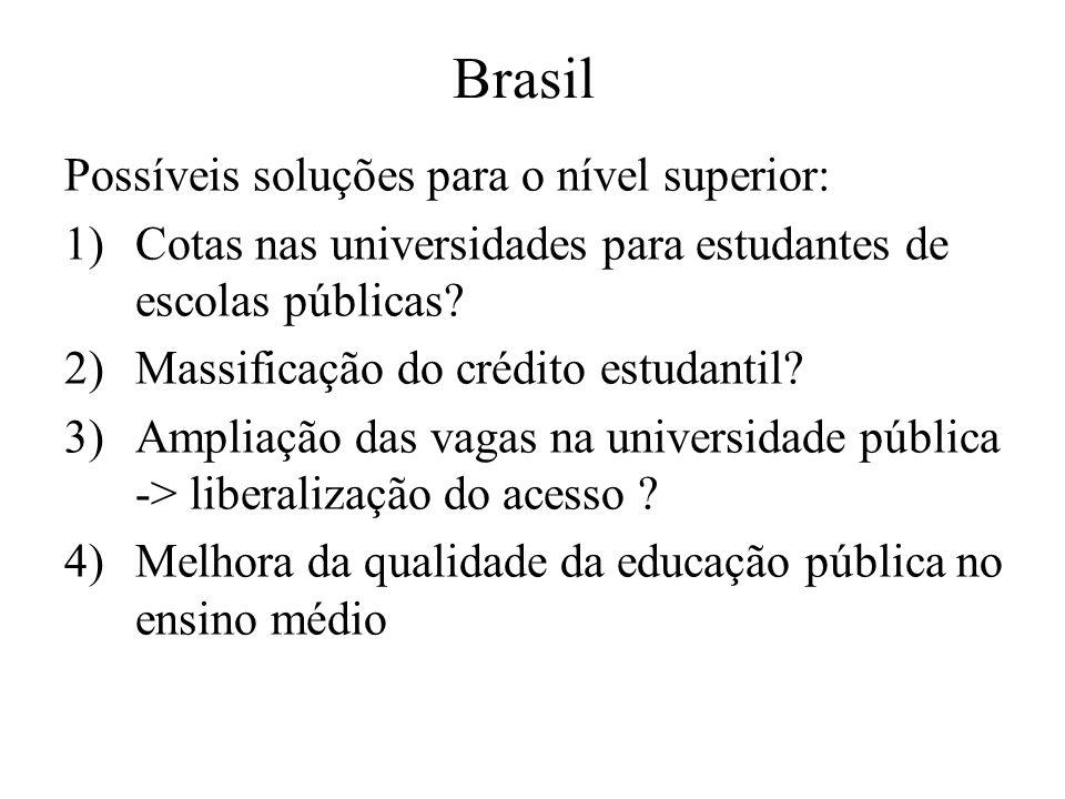 Brasil Possíveis soluções para o nível superior: 1)Cotas nas universidades para estudantes de escolas públicas? 2)Massificação do crédito estudantil?
