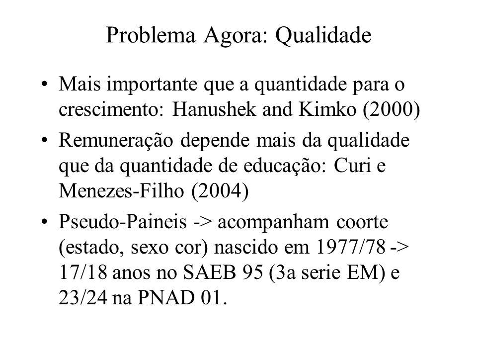 Problema Agora: Qualidade Mais importante que a quantidade para o crescimento: Hanushek and Kimko (2000) Remuneração depende mais da qualidade que da quantidade de educação: Curi e Menezes-Filho (2004) Pseudo-Paineis -> acompanham coorte (estado, sexo cor) nascido em 1977/78 -> 17/18 anos no SAEB 95 (3a serie EM) e 23/24 na PNAD 01.