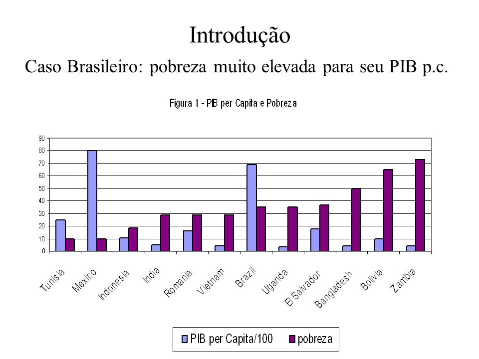 Introdução Caso Brasileiro: pobreza muito elevada para seu PIB p.c.