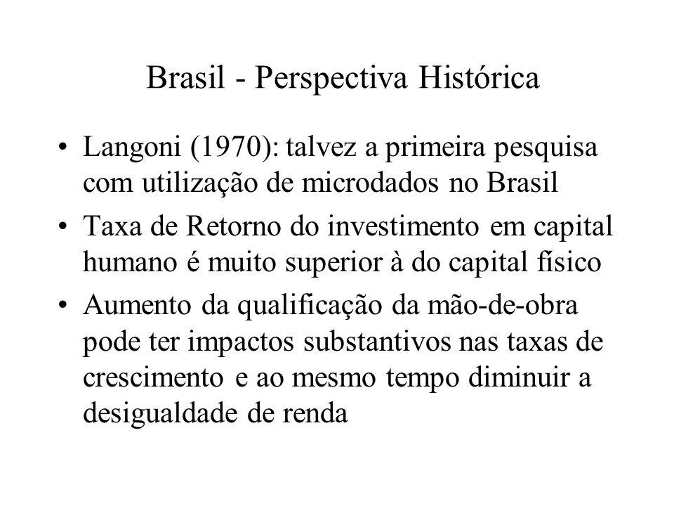 Brasil - Perspectiva Histórica Langoni (1970): talvez a primeira pesquisa com utilização de microdados no Brasil Taxa de Retorno do investimento em capital humano é muito superior à do capital físico Aumento da qualificação da mão-de-obra pode ter impactos substantivos nas taxas de crescimento e ao mesmo tempo diminuir a desigualdade de renda