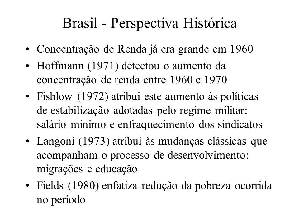 Brasil - Perspectiva Histórica Concentração de Renda já era grande em 1960 Hoffmann (1971) detectou o aumento da concentração de renda entre 1960 e 1970 Fishlow (1972) atribui este aumento às políticas de estabilização adotadas pelo regime militar: salário mínimo e enfraquecimento dos sindicatos Langoni (1973) atribui às mudanças clássicas que acompanham o processo de desenvolvimento: migrações e educação Fields (1980) enfatiza redução da pobreza ocorrida no período