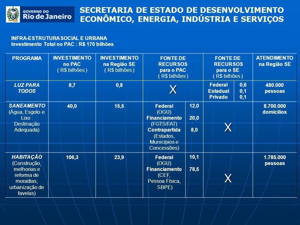 SECRETARIA DE ESTADO DE DESENVOLVIMENTO ECONÔMICO, ENERGIA, INDÚSTRIA E SERVIÇOS INFRA-ESTRUTURA SOCIAL E URBANA Investimento Total no PAC : R$ 170 bi