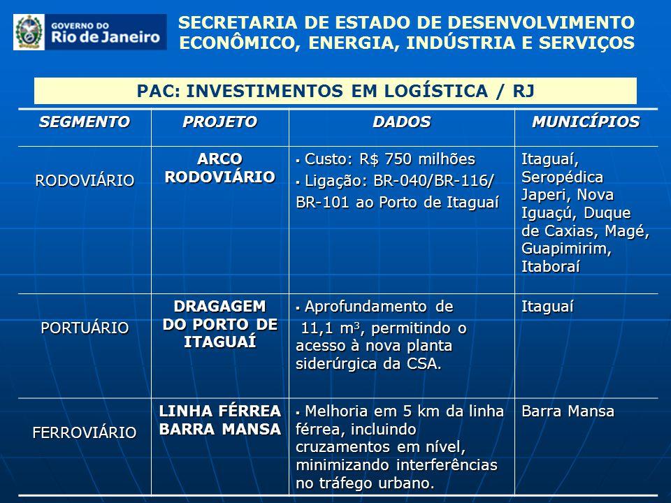 SECRETARIA DE ESTADO DE DESENVOLVIMENTO ECONÔMICO, ENERGIA, INDÚSTRIA E SERVIÇOSSEGMENTOPROJETODADOSMUNICÍPIOSRODOVIÁRIO ARCO RODOVIÁRIO Custo: R$ 750